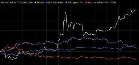 Bitcoin, la puerta trasera para esquivar el recorte del dinero en efectivo, se dispara