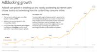 El crecimiento ¿imparable? de los bloqueadores de anuncios, la imagen de la semana