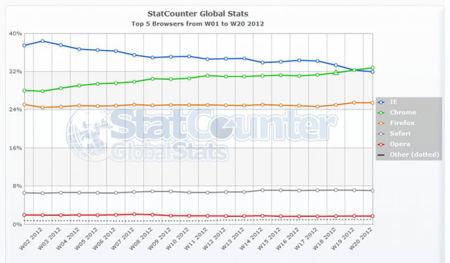 StatCounter semanas de 2012