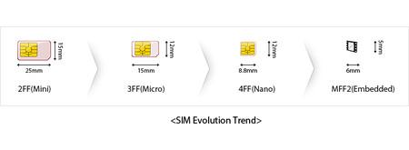 Evolución del tamaño de las tarjetas SIM