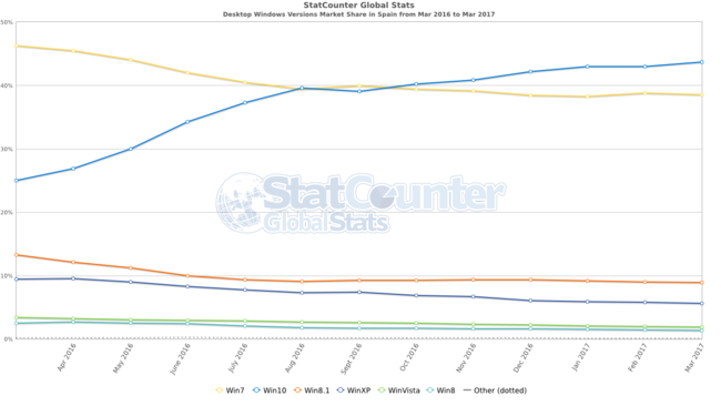 Statcounter Os Windows Versions Es Monthly 201603 201703