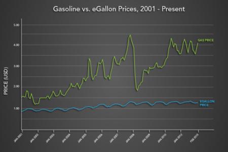 Fluctuación precio gasolina y electricidad