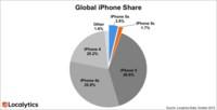 La nueva generación de iPhones acaparan el 5,5 por ciento del mercado de iPhones en activo actualmente