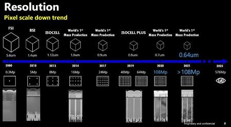 Sensor Samsung 576 Megapixeles En 2025 2