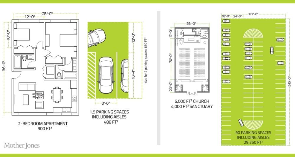 Parking Diagram Mother Jones