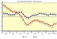 El precio de la vivienda sigue en caída libre