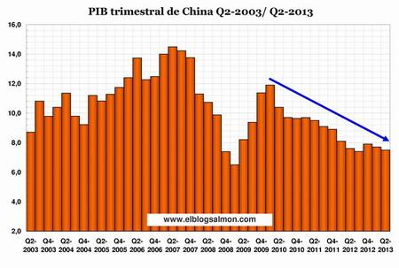 PIB trimestral de China 2003-2013