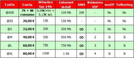 Nuevas tarifas para hablar y navegar de Vodafone