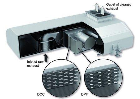 Filtro antipartículas (DPF o FAP)