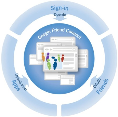 Google Friend Connect, ya disponible para todos