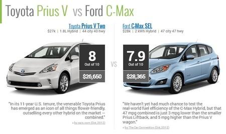RideNerd Prius Plus vs C-Max Hybrid 01