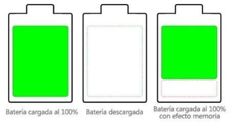 Todo sobre las baterías, en Xatakamóvil nos lo cuentan