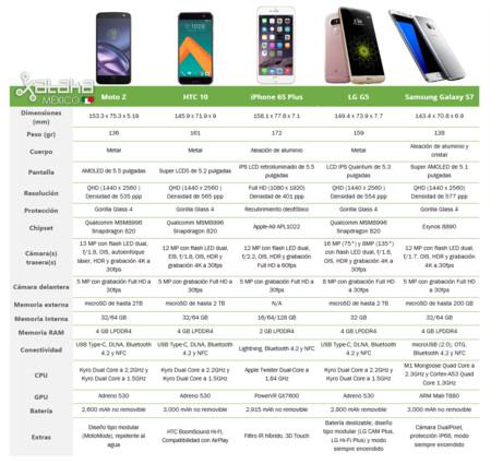 Tabla Comparativa Gama Alta 2016