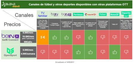 Donde Ver Todo El Futbol En La Temporada 2017 2018