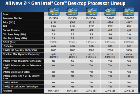 Intel Core desktop processor