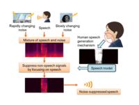 Las redes neuronales toman el control de la reducción de ruido en los coches de Mitsubishi
