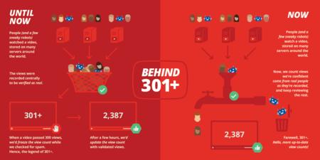 Adiós al mítico 301: YouTube pasa a contar con más precisión las reproducciones de sus vídeos