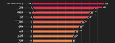 La diferencia entre los puntos más altos y más bajos de cada país, en un estupendo gráfico