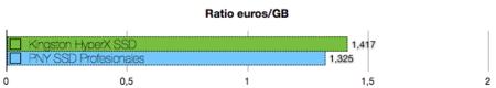 PNY SSD Professional benchmarks