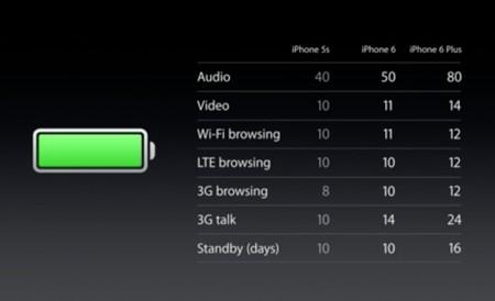 iPhone 6 Plus Bateria