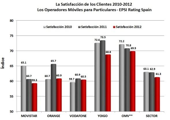 Satisfacción de los clientes por operador