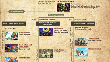 Zelda Timeline Wind Waker Twilight Princess