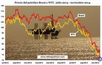 Caída en el precio del petróleo deja al descubierto la grave situación de la economía mundial