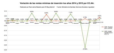 Variacion Rmi 2015 Y 2015 Por Ccaa