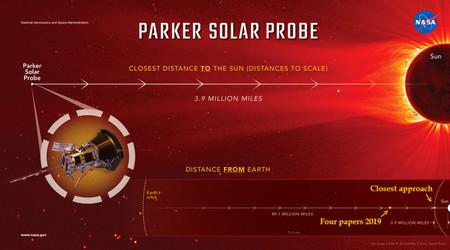 Solar parker test Sun Image671 405