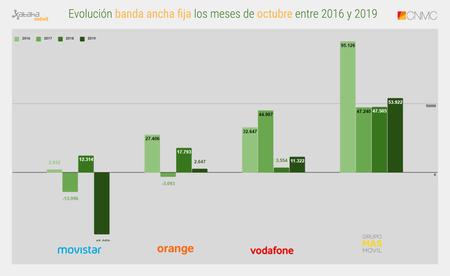 Evolucion Banda Ancha Fija Los Meses De Octubre Entre 2016 Y 2019