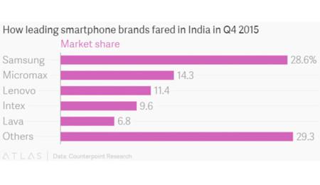 Cuota de mercado en India (2015)