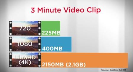 Sandisk Video File Size