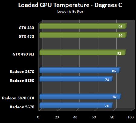 NVidia GTX 480 Temperatures