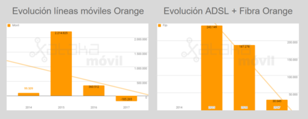 Evolucion Lineas Orange Hasta 2017