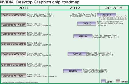 La próxima generación de GPU NVidia llegará a 2013