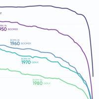Cada nueva generación tiene más difícil superar la riqueza de sus padres. Este gráfico lo ilustra
