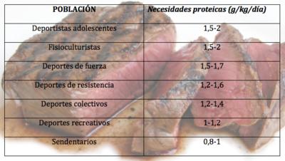 Necesidades proteicas según deportista