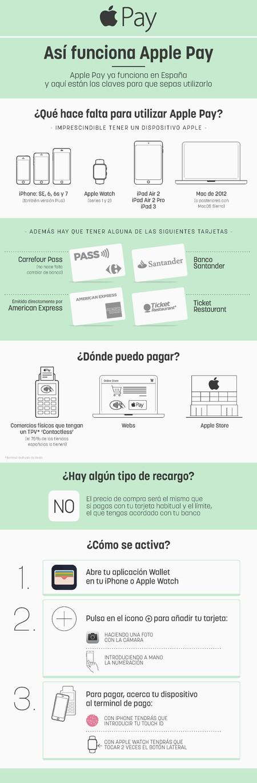 Infografia Applepay01 Techie V2
