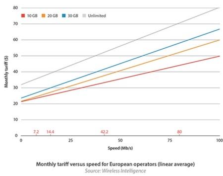 El LTE europeo es el más barato