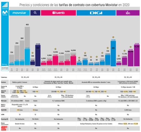 Precios Y Condiciones De Las Tarifas De Contrato Con Cobertura Movistar En 2020