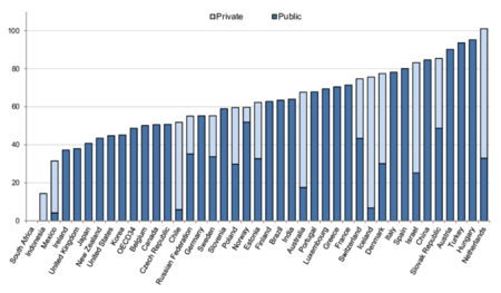 Net Pension Replacement Rates From Public And Mandatory Private Schemes For Average