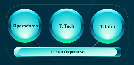 Centro Corporativo