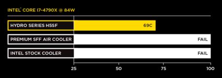 H5sf Chart