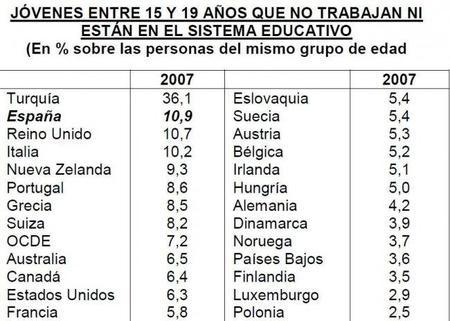 España entre los líderes en jóvenes inactivos