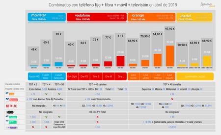 Combinados Con Telefono Fijo Fibra Movil Television En Abril De 2019