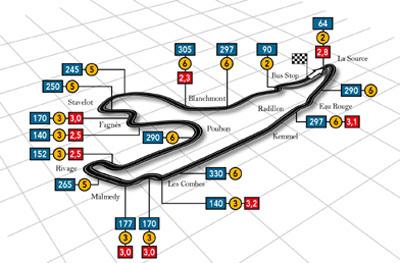 Primeros Libres en Spa. Ferrari domina el día después.