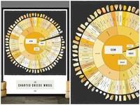 Descubre el mundo del queso con la infografía de Pop Chart Lab