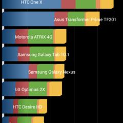 Foto 20 de 21 de la galería bq-aquaris-5-hd-rendimiento en Xataka Android