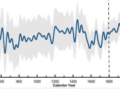La histórica y demencial caída del hielo del océano Ártico, en un solo gráfico
