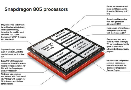 Snapdragon 805 specs